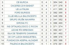 Adecco LEB Oro Jornada 5: Obradoiro y León son los únicos equipos que siguen invictos