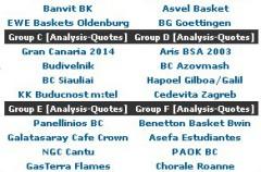 Eurocup: Estudiantes, Cajasol y Gran Canaria ya conocen sus rivales de la fase de grupos