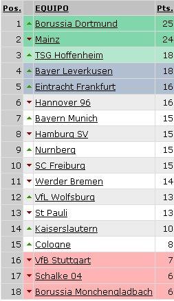 Bundesliga - Clasificación Jornada 10