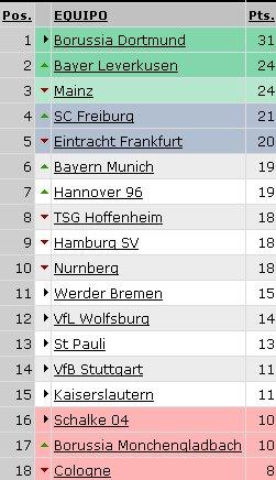 Bundesliga - Clasificación Jornada 12