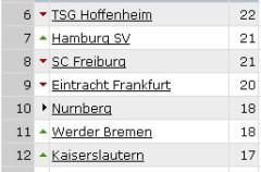 Bundesliga Jornada 14: Borussia Dortmund sigue al frente tras un fin de semana lleno de goleadas