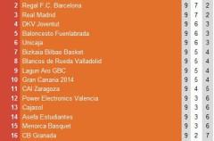 Liga ACB Jornada 9: Caja Laboral es líder en solitario tras la derrota del Real Madrid en Gran Canaria