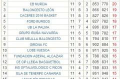 Adecco LEB Oro Jornada 11: Obradoiro y CB Murcia se destacan antes de su duelo del próximo viernes
