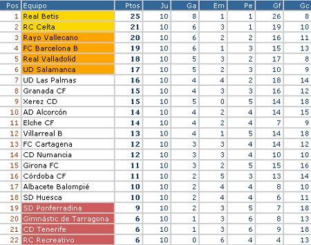 Liga Adelante - Clasificación Jornada 10