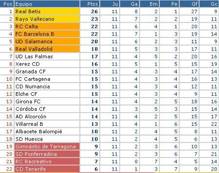 Liga Adelante - Clasificación Jornada 11
