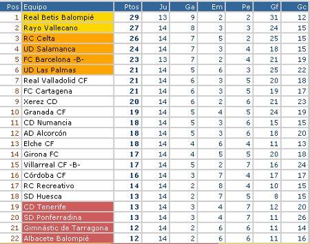 Liga Adelante - Clasificación Jornada 14
