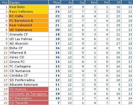 Liga Adelante - Clasificación Jornada 12
