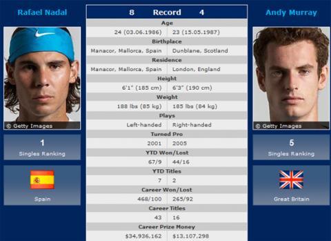 Nadal-Murray Head To Head