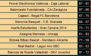 Resultados ACB Jornada 6