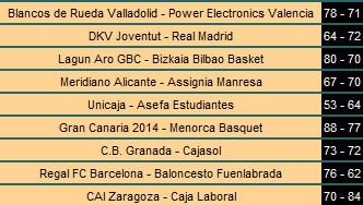 Resultados ACB Jornada 8