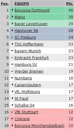 Bundesliga - Clasificación Jornada 15