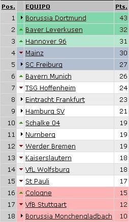 Bundesliga - Clasificación Jornada 16