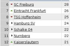 Bundesliga Jornada 17: Raúl despide el año con otro hat trick