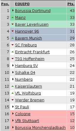 Bundesliga - Clasificación Jornada 17