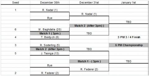 Calendario Torneo Abu Dhabi 2010