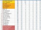 Liga Española 2010/11 2ª División: 37 goles anotados en la Jornada 16