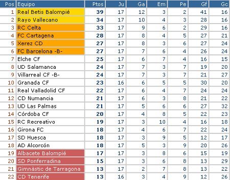 Liga Adelante - Clasificación Jornada 17