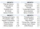 Euroliga Top 16: Regal Barcelona, Real Madrid, Unicaja Málaga, Caja Laboral y Power Electronics Valencia estarán en el sorteo