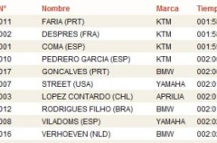 Dakar 2011 Etapa 1: Rubén Faría gana la primera especial en motos seguido por Cyril Despres, Marc Coma y Joan Pedrero