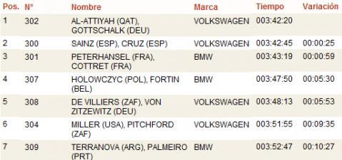 Dakar 2011: clasificacion de los coches en la Etapa 3