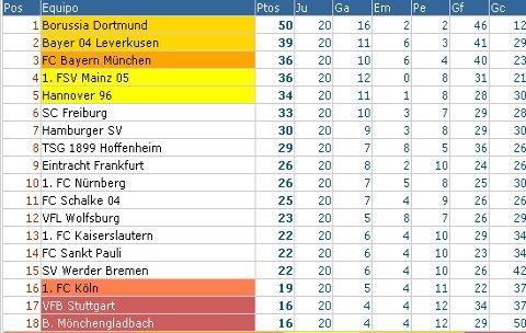 Bundesliga - Clasificación Jornada 20
