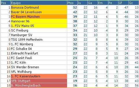 Bundesliga - Clasificación Jornada 22