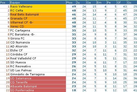 Liga Adelante - Clasificación Jornada 24
