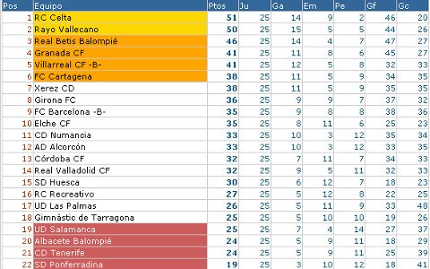 Liga Adelante - Clasificación Jornada 25