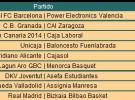 Liga ACB Jornada 20: Regal Barcelona y Real Madrid siguen líderes y Valladolid asciende a la tercera plaza