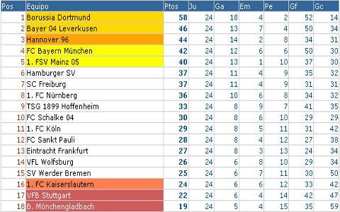 Bundesliga - Clasificación Jornada 24