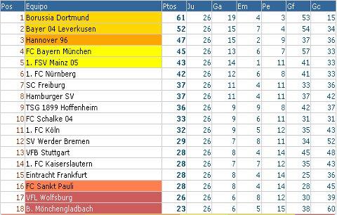Bundesliga - Clasificación Jornada 26
