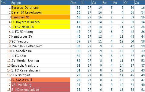 Bundesliga - Clasificación Jornada 27