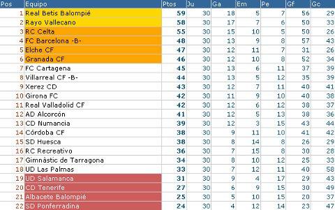 Liga Adelante - Clasificación Jornada 30