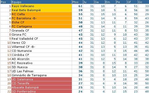 Liga Adelante - Clasificación Jornada 31