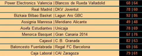 Resultados ACB Jornada 23