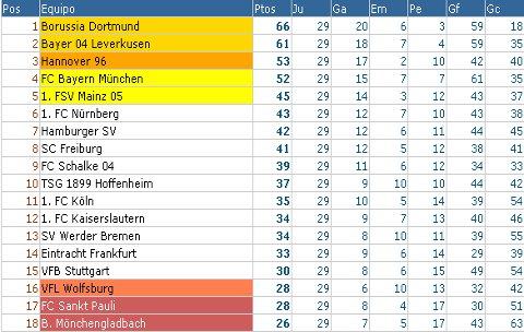 Bundesliga - Clasificación Jornada 29