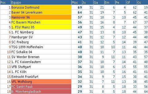 Bundesliga - Clasificación Jornada 31