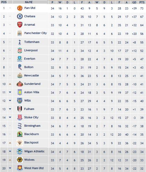 Clasificacion Premier League Jornada 34