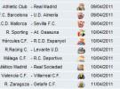 Liga Española 2010/11 1ª División: horarios y retransmisiones de la Jornada 31 con Barcelona-Almería y Athletic-Real Madrid