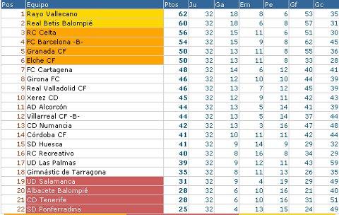 Liga Adelante - Clasificación Jornada 32