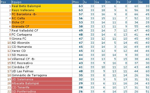 Liga Adelante - Clasificación Jornada 33