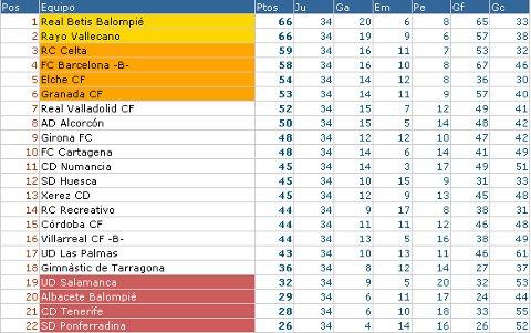 Liga Adelante - Clasificación Jornada 34