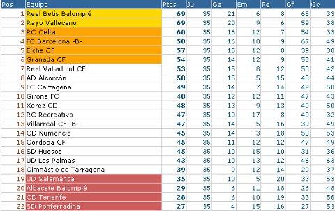 Liga Adelante - Clasificación Jornada 35