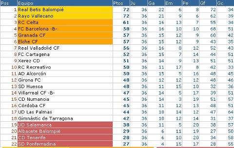Liga Adelante - Clasificación Jornada 36