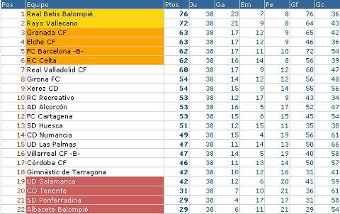 Liga Adelante - Clasificación Jornada 38