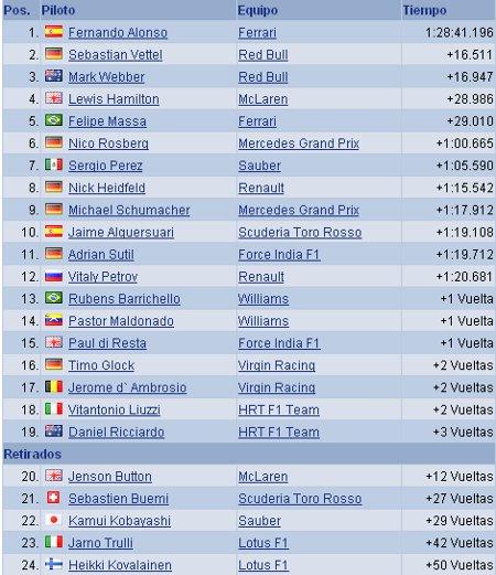 Clasificación GP De Gran Bretaña 2011 de Fórmula 1