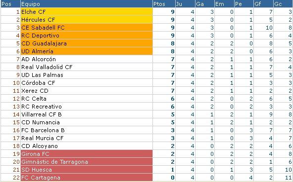 Clasificación Liga Adelante - Jornada 5