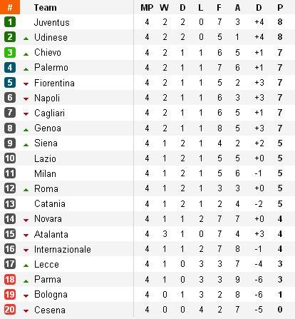 Clasificación de la Serie A - Jornada 4