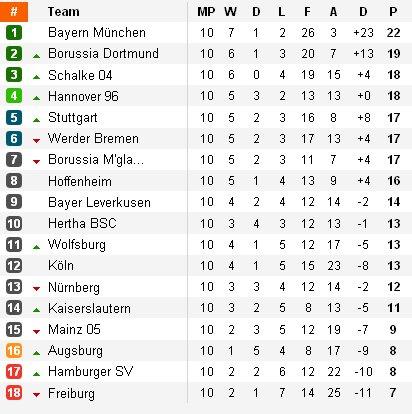 Clasificación Bundesliga Jornada 10