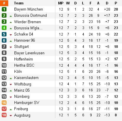 Clasificación Bundesliga Alemania Jornada 12